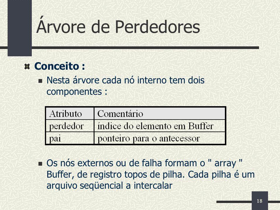 Árvore de Perdedores Conceito :