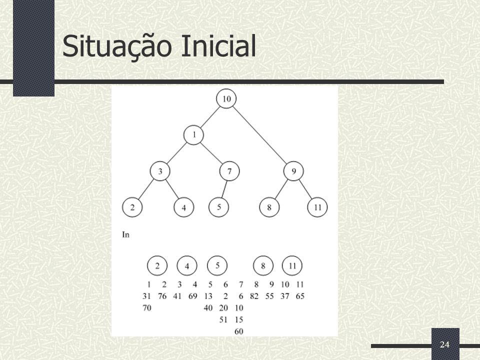 Situação Inicial 24