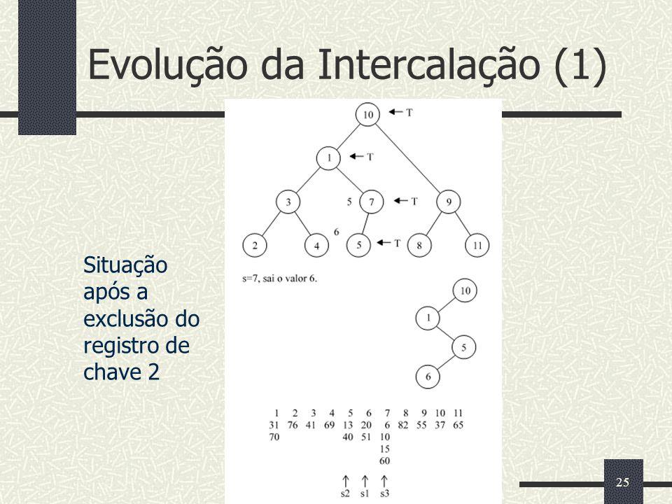 Evolução da Intercalação (1)