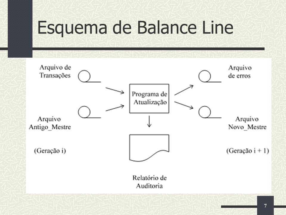 Esquema de Balance Line