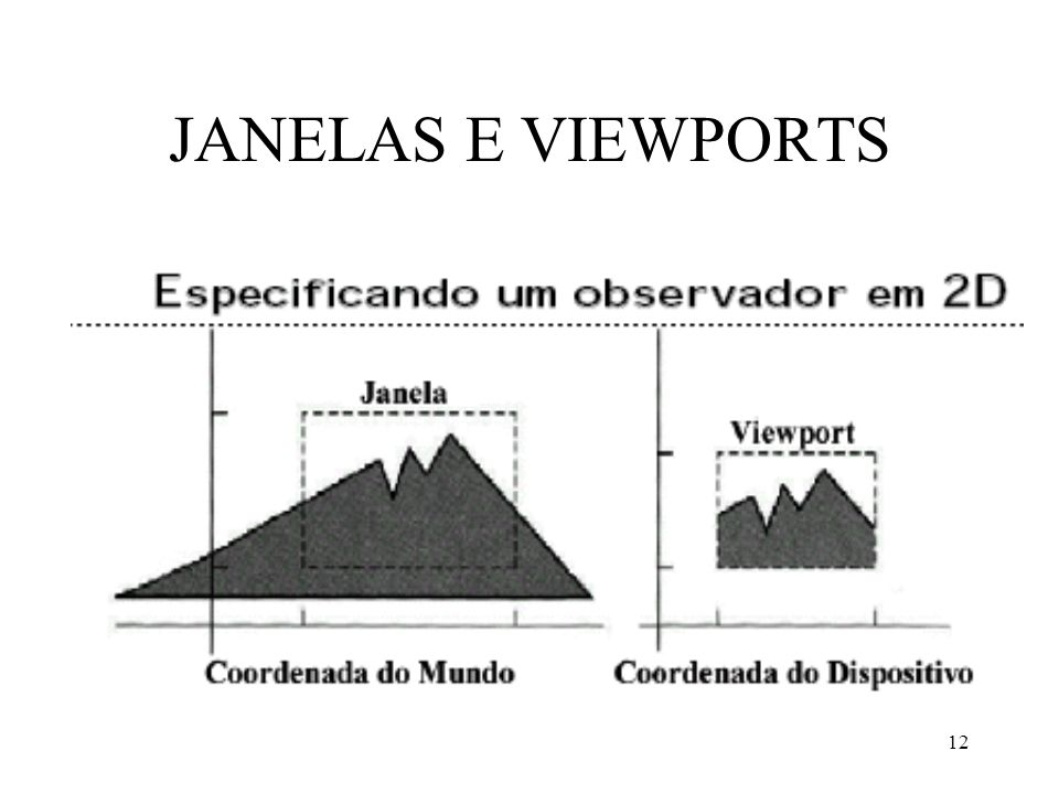 JANELAS E VIEWPORTS