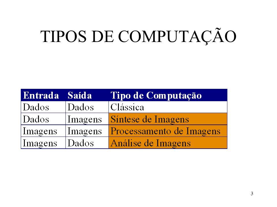 TIPOS DE COMPUTAÇÃO