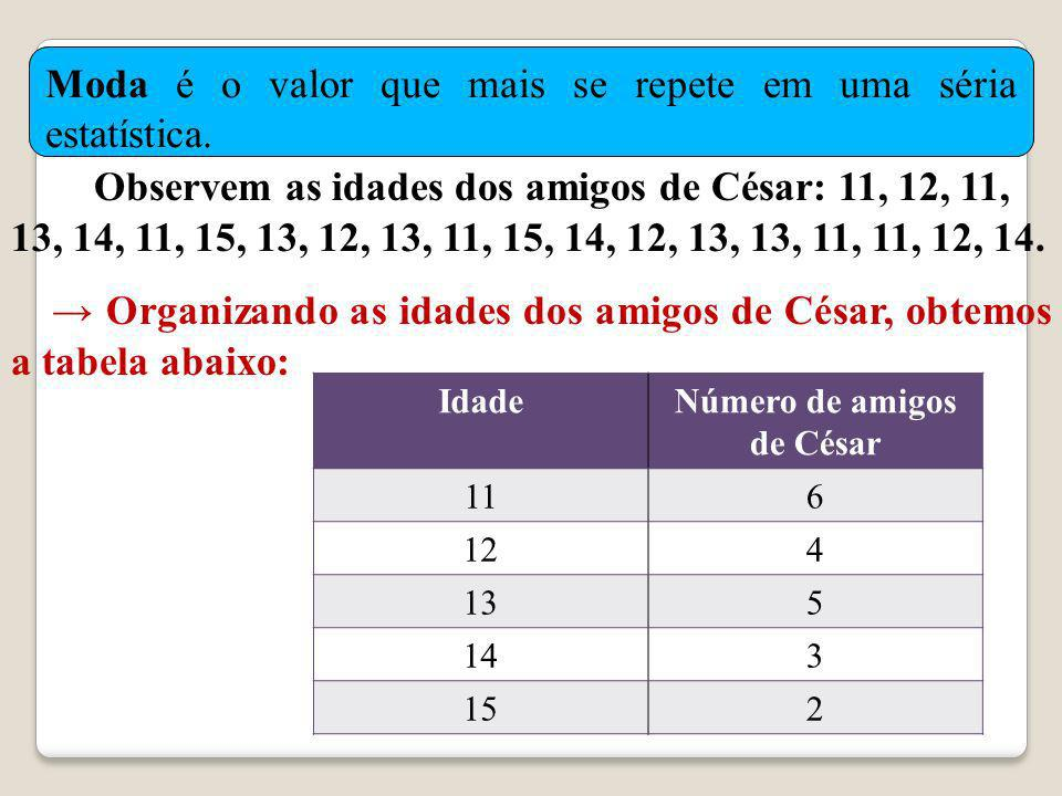 Número de amigos de César
