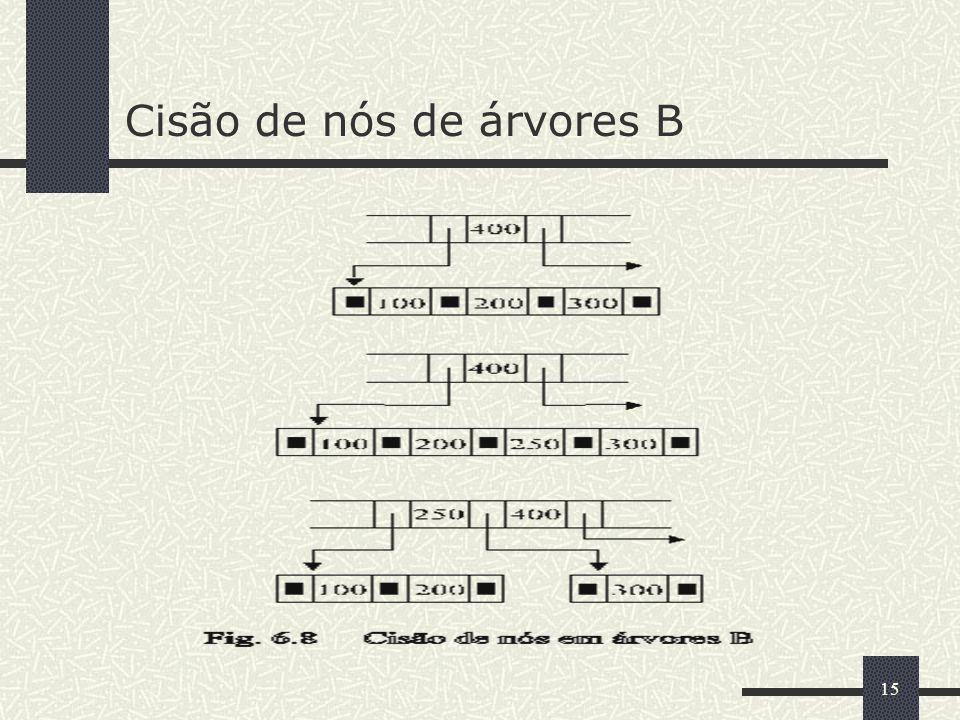 Cisão de nós de árvores B