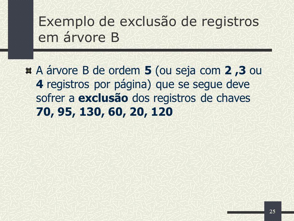Exemplo de exclusão de registros em árvore B