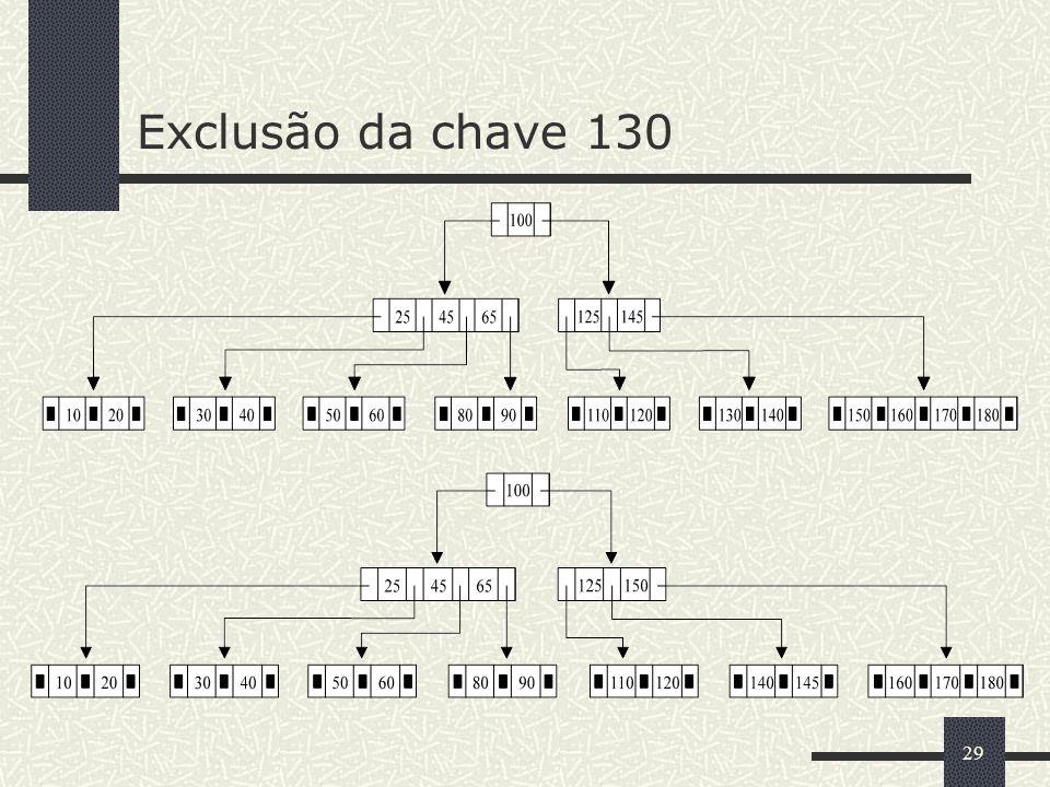 Exclusão da chave 130