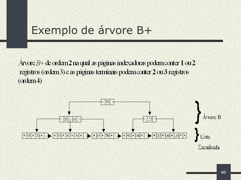 Exemplo de árvore B+