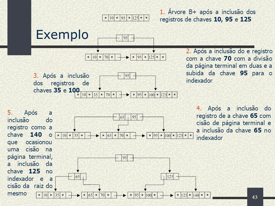 Exemplo 1. Árvore B+ após a inclusão dos registros de chaves 10, 95 e 125.