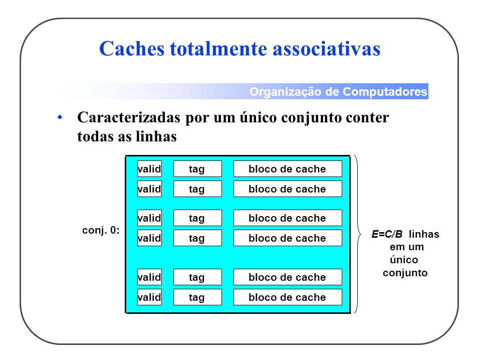 Caches totalmente associativas