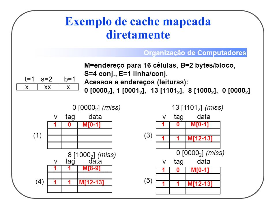 Exemplo de cache mapeada diretamente