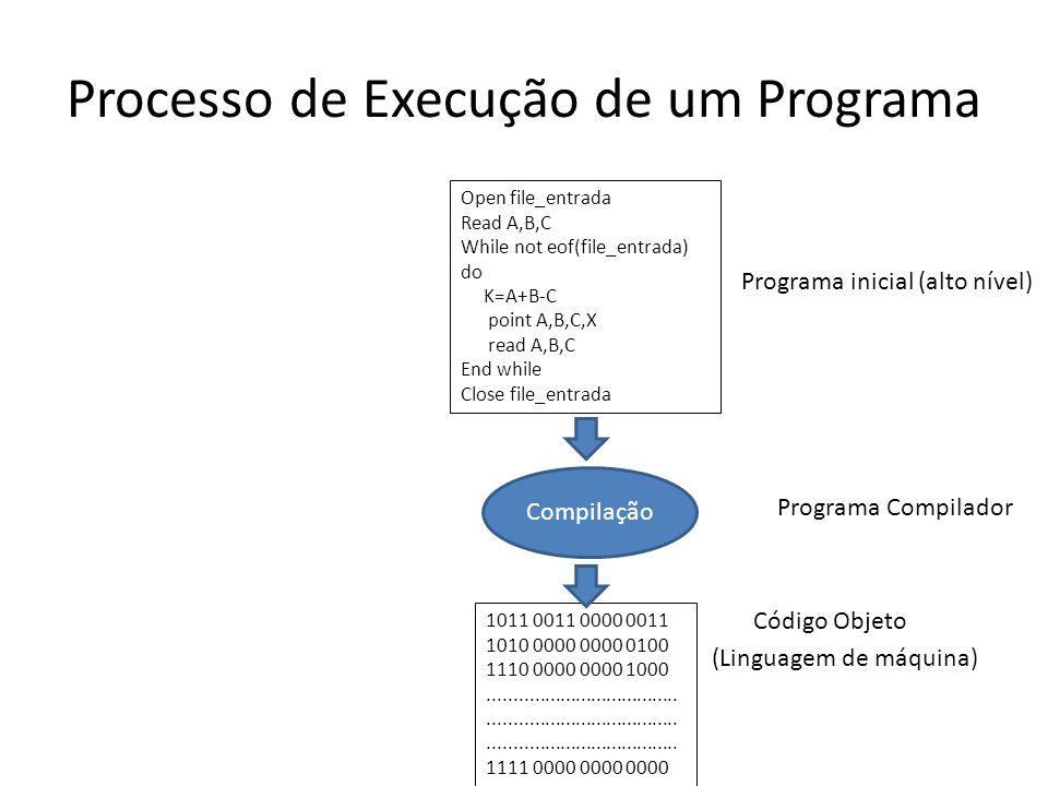 Processo de Execução de um Programa