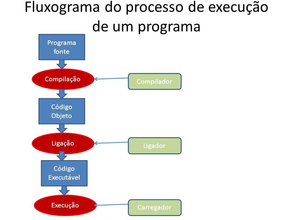 Fluxograma do processo de execução de um programa
