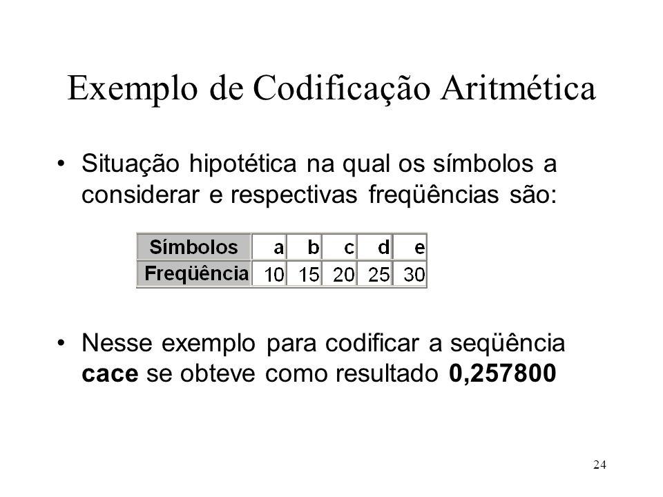Exemplo de Codificação Aritmética