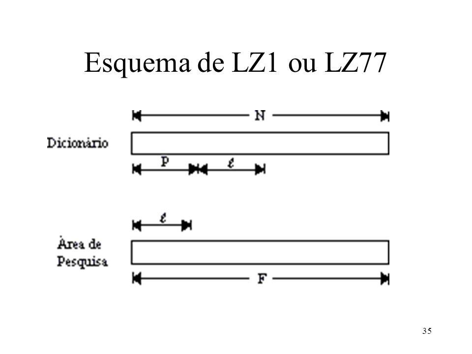 Esquema de LZ1 ou LZ77