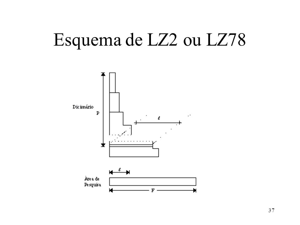 Esquema de LZ2 ou LZ78