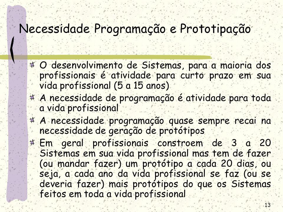 Necessidade Programação e Prototipação