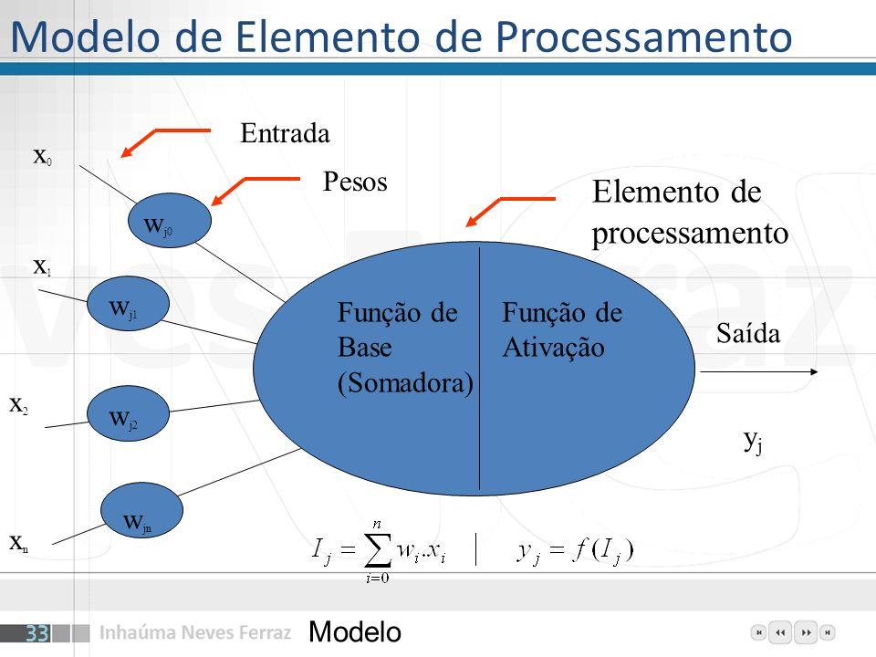 Modelo de Elemento de Processamento
