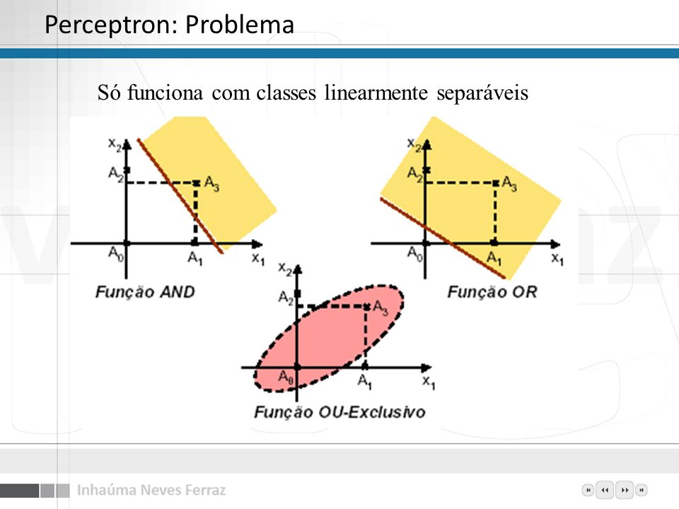 Perceptron: Problema Só funciona com classes linearmente separáveis