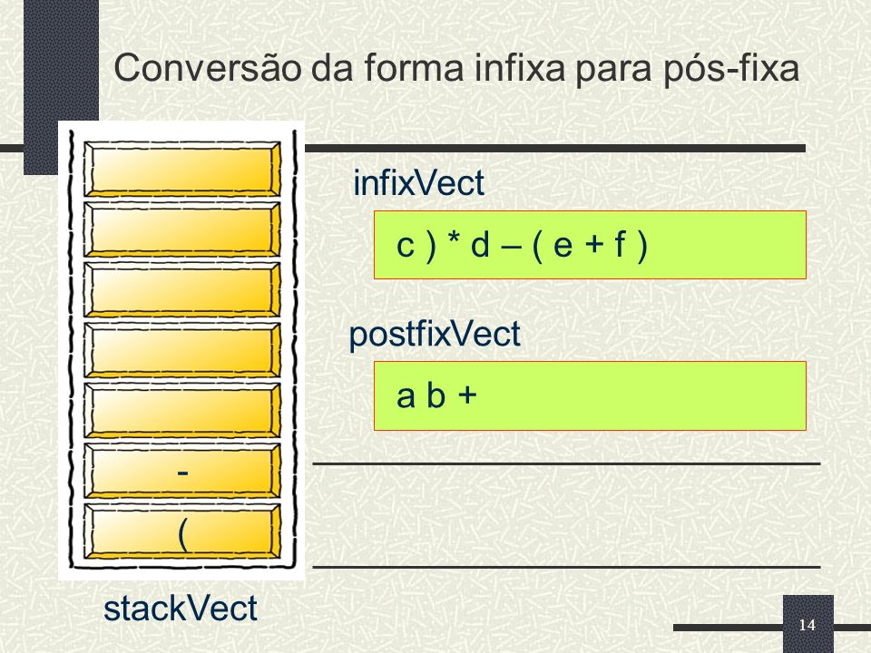 Conversão da forma infixa para pós-fixa