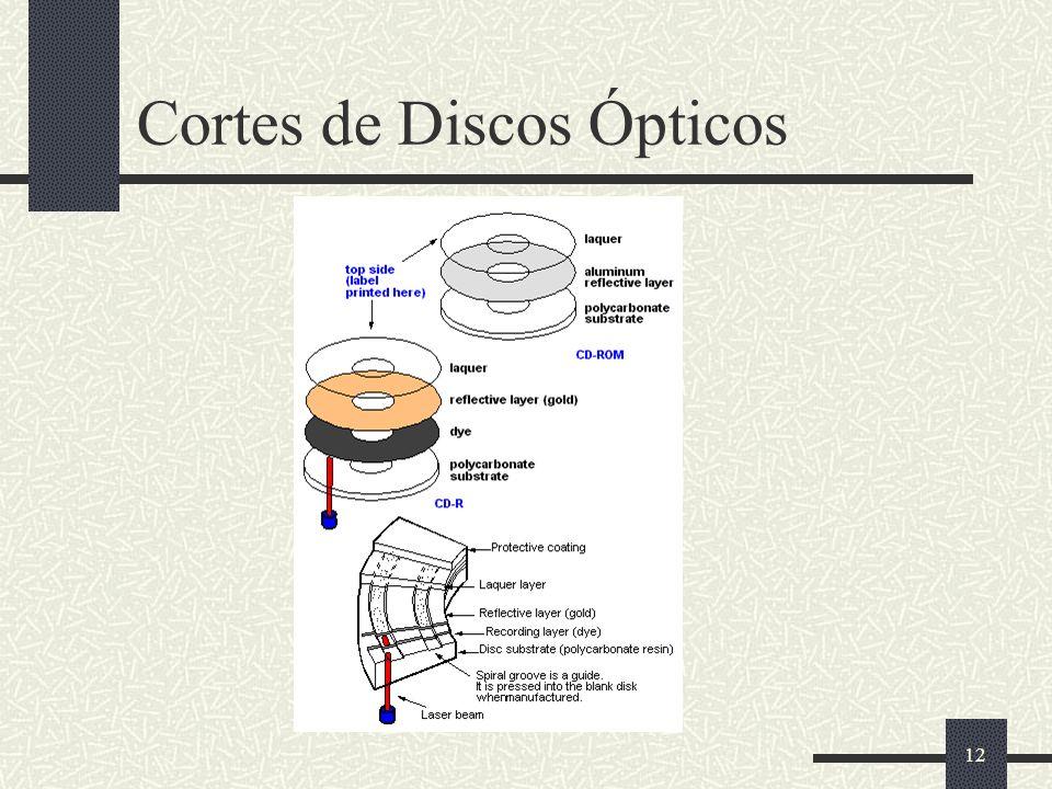Cortes de Discos Ópticos