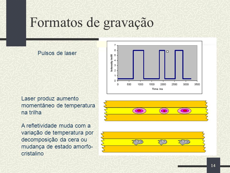 Formatos de gravação Pulsos de laser