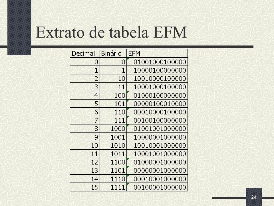 Extrato de tabela EFM