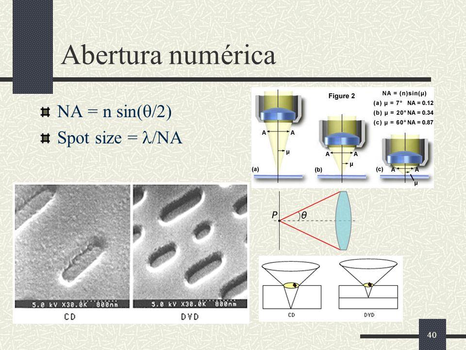 Abertura numérica NA = n sin(q/2) Spot size = l/NA