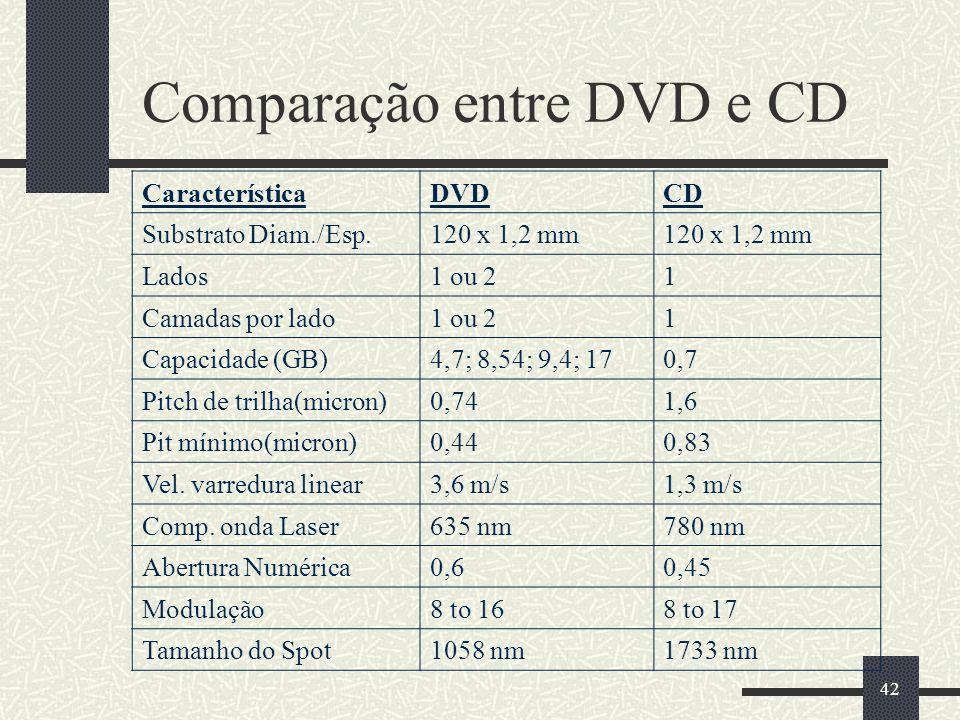 Comparação entre DVD e CD