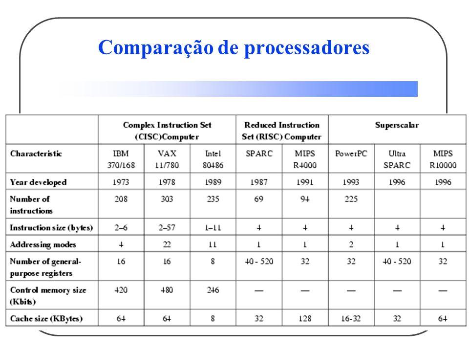 Comparação de processadores