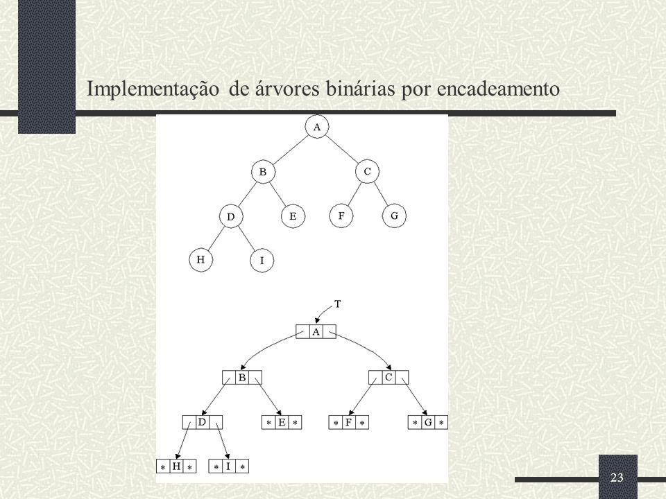Implementação de árvores binárias por encadeamento