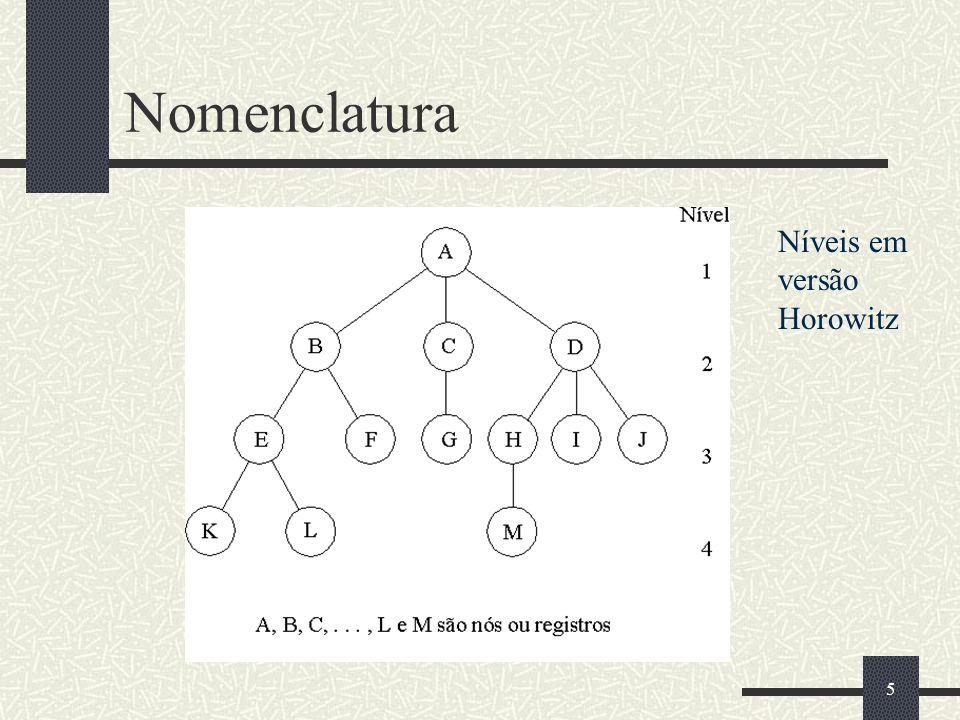 Nomenclatura Níveis em versão Horowitz