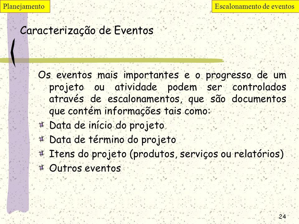 Caracterização de Eventos