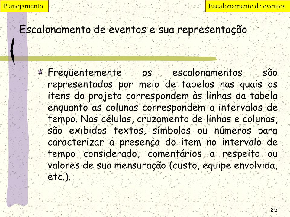 Escalonamento de eventos e sua representação