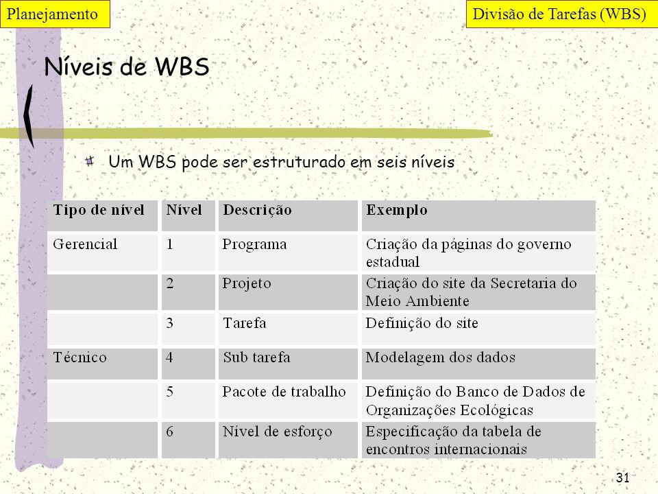 Níveis de WBS Planejamento Divisão de Tarefas (WBS)