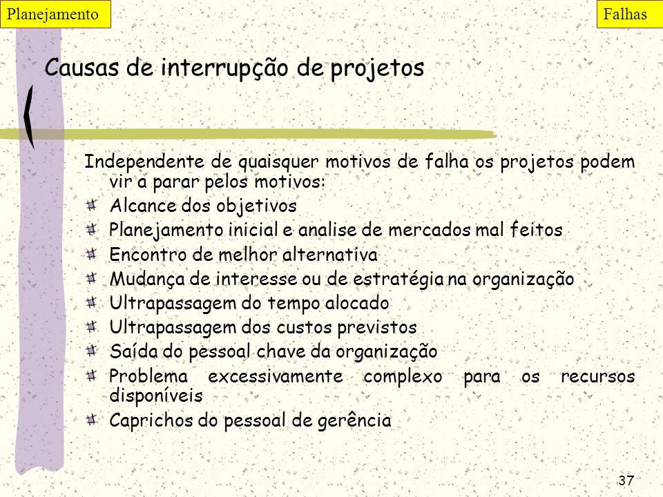 Causas de interrupção de projetos