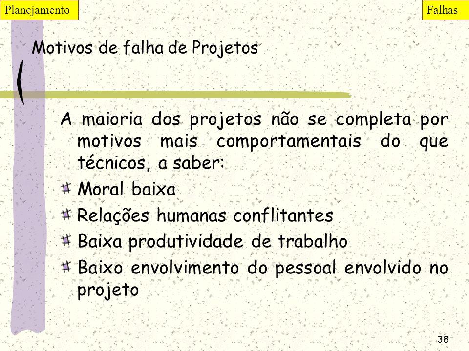 Motivos de falha de Projetos