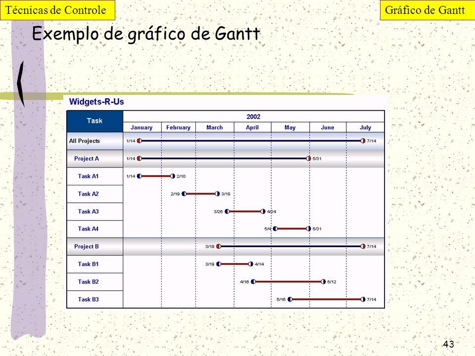 Exemplo de gráfico de Gantt