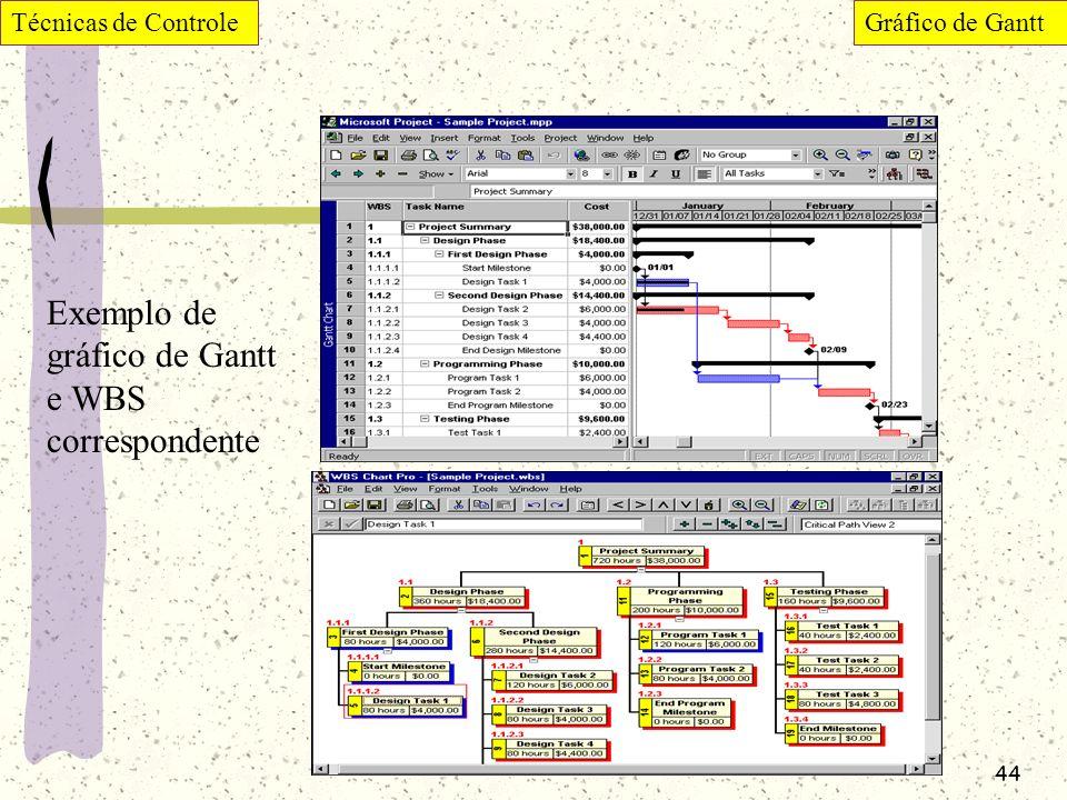 Exemplo de gráfico de Gantt e WBS correspondente