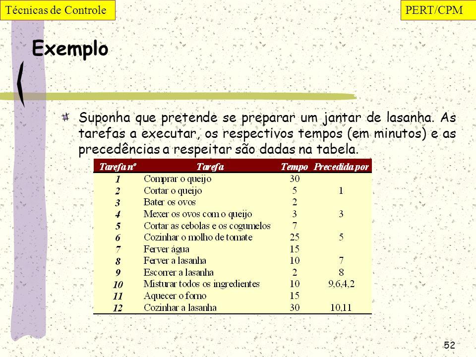Técnicas de Controle PERT/CPM. Exemplo.