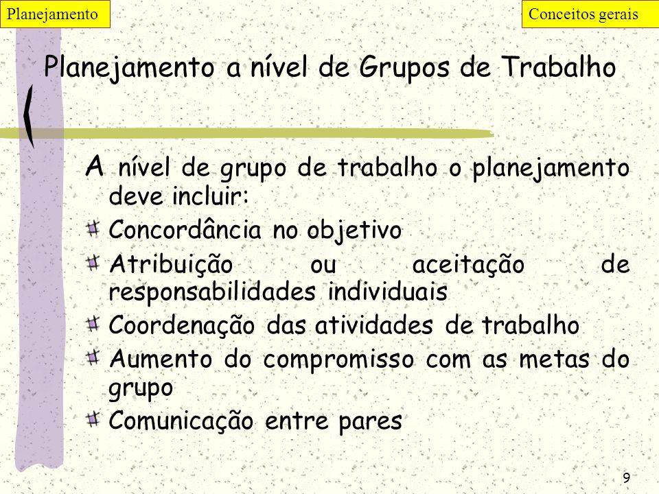 Planejamento a nível de Grupos de Trabalho
