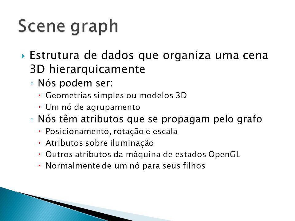Scene graph Estrutura de dados que organiza uma cena 3D hierarquicamente. Nós podem ser: Geometrias simples ou modelos 3D.