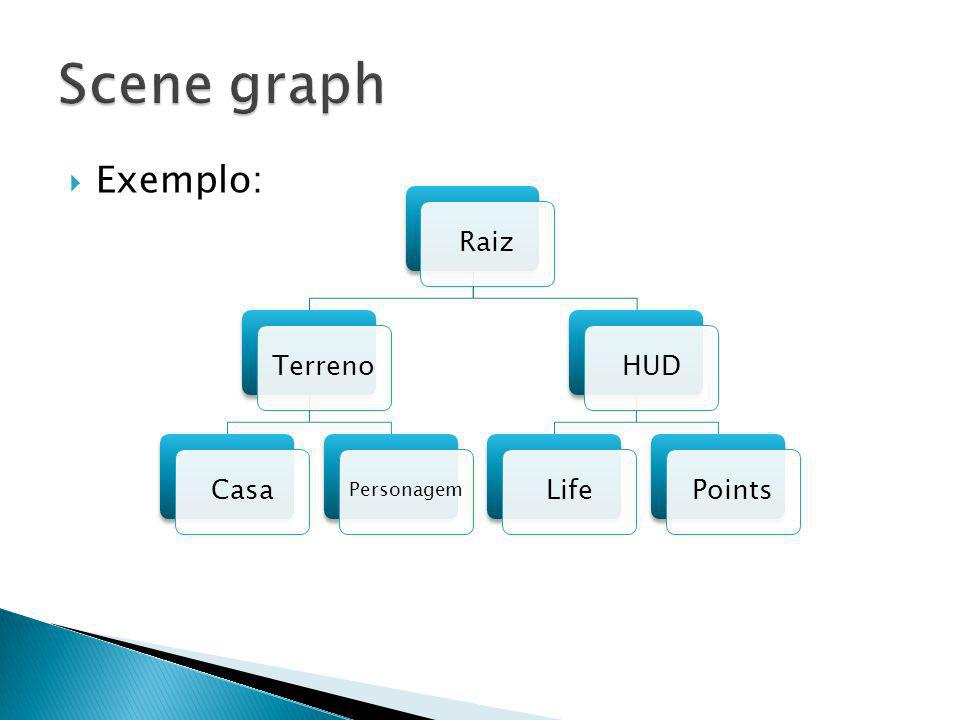 Scene graph Raiz Terreno Casa Personagem HUD Life Points Exemplo: