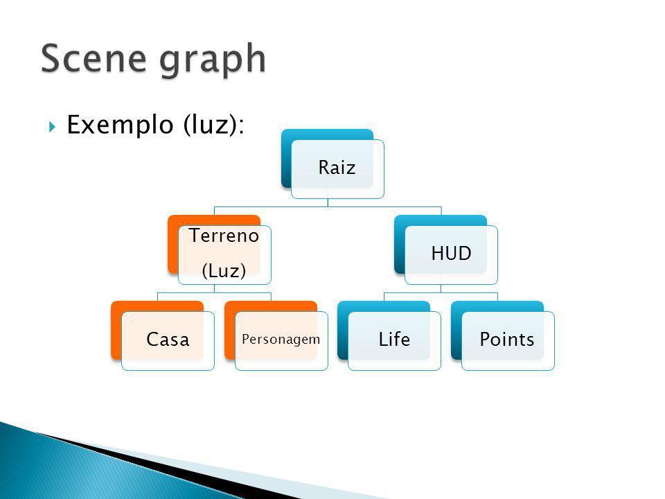 Scene graph Exemplo (luz): Raiz Terreno (Luz) Casa HUD Life Points