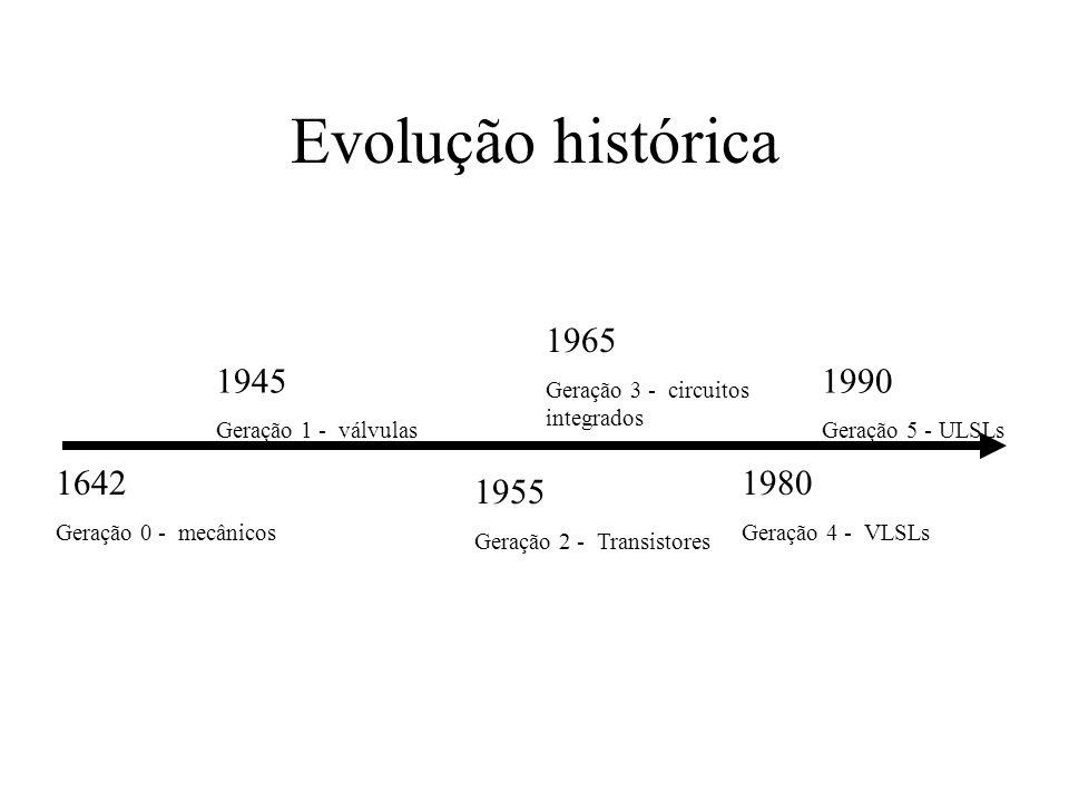 Evolução histórica 1965. Geração 3 - circuitos integrados. 1945. Geração 1 - válvulas. 1990. Geração 5 - ULSLs.