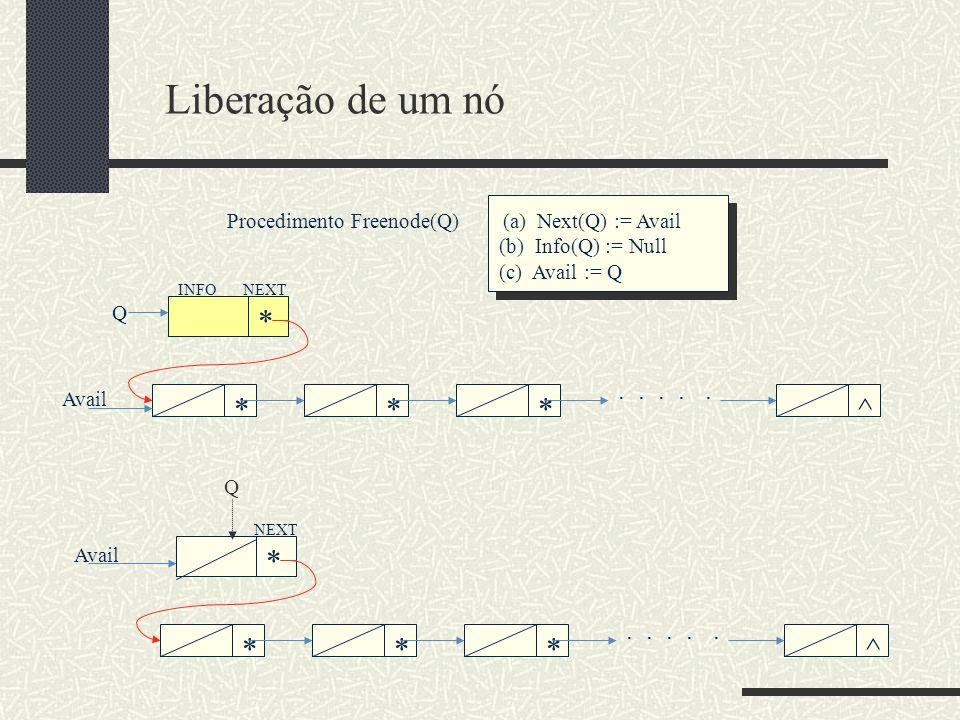 Liberação de um nó Procedimento Freenode(Q) (a) Next(Q) := Avail. (b) Info(Q) := Null. (c) Avail := Q.