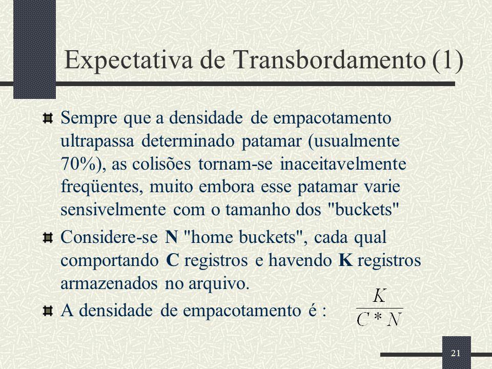 Expectativa de Transbordamento (1)
