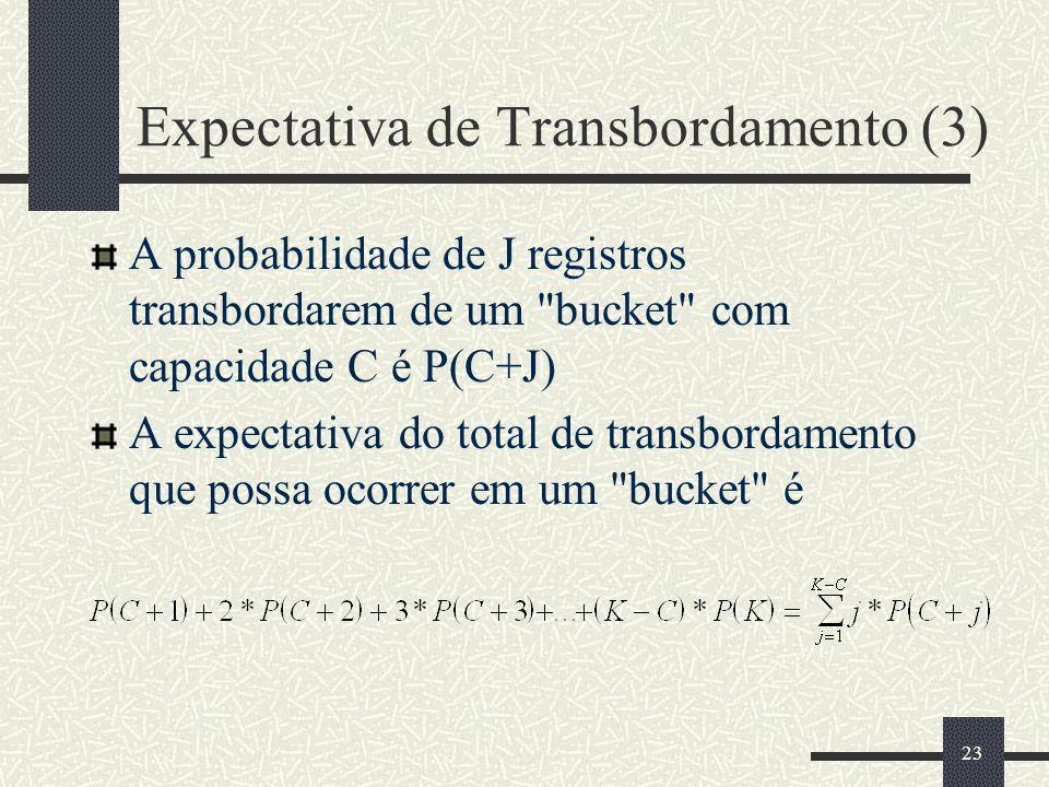 Expectativa de Transbordamento (3)