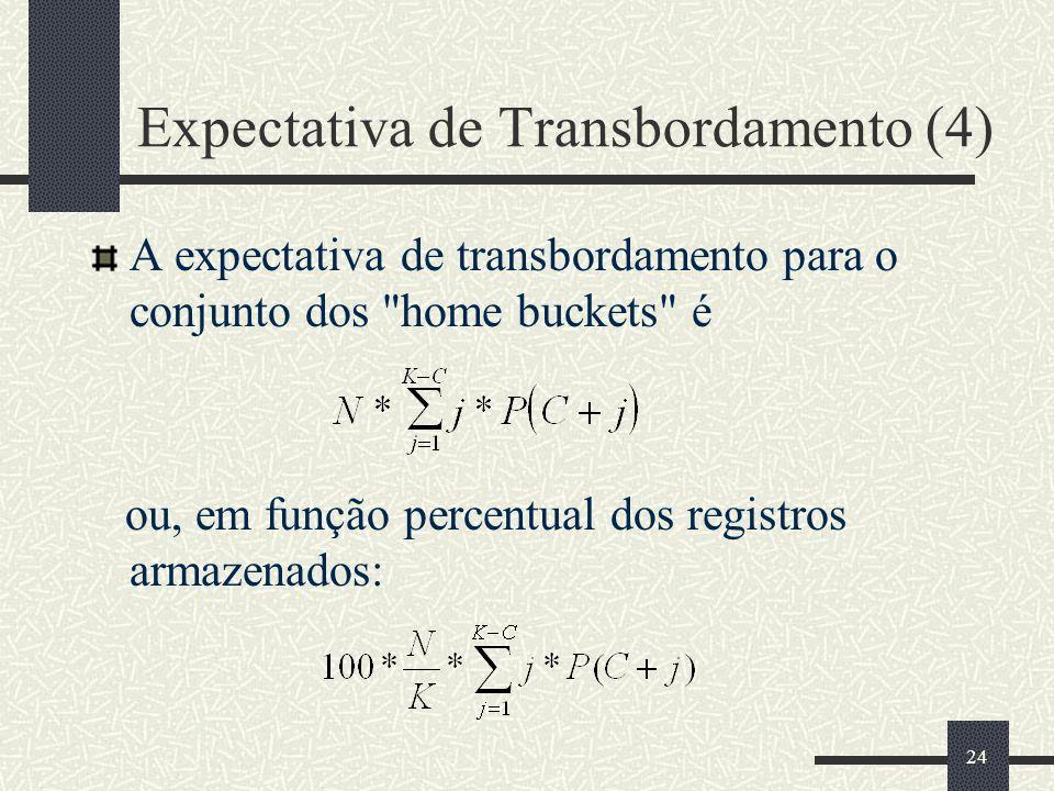 Expectativa de Transbordamento (4)