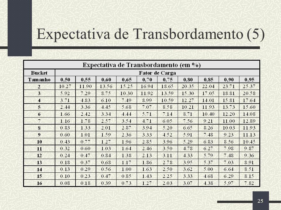 Expectativa de Transbordamento (5)