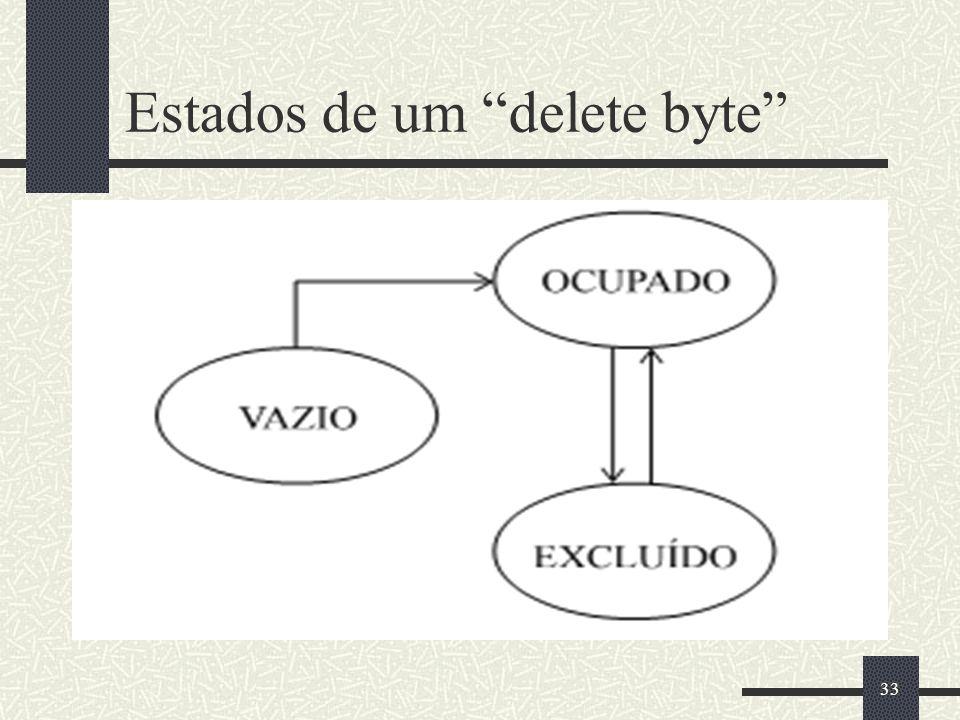 Estados de um delete byte